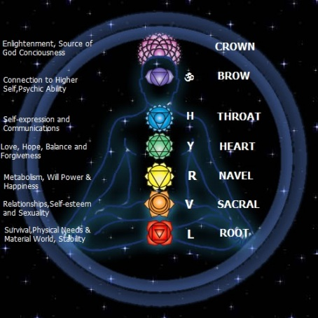 ruling planets of chakras - photo #15